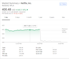 Netflix Stock Drops 14% as New Subscriber Numbers Fall Short of Bullish Expectations emaor.com